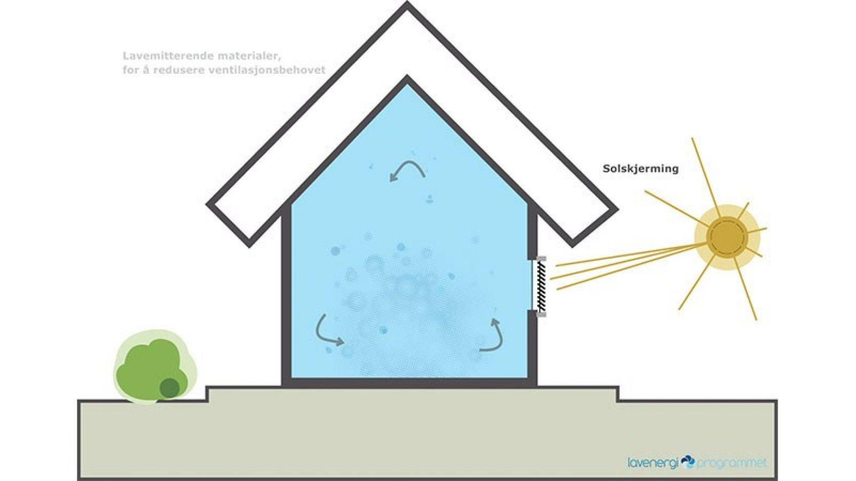 Illustrasjon som viser hvordan solskjerming fungerer.